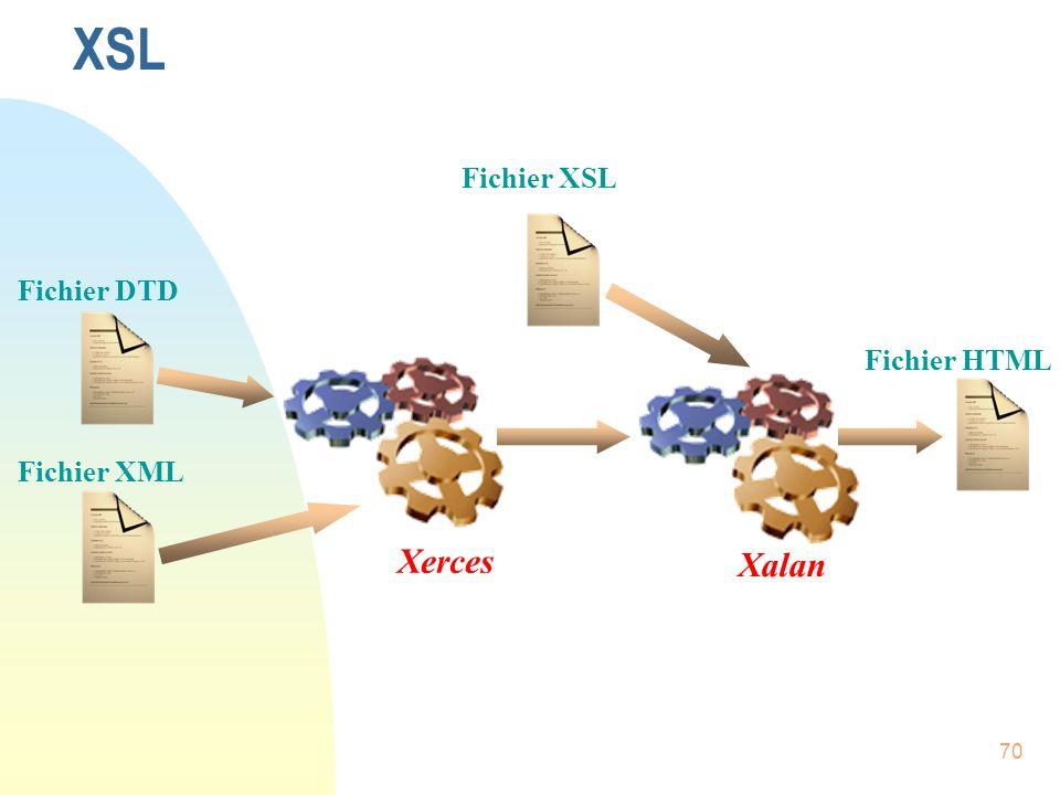 XSL Fichier XSL Fichier DTD Fichier HTML Fichier XML Xerces Xalan
