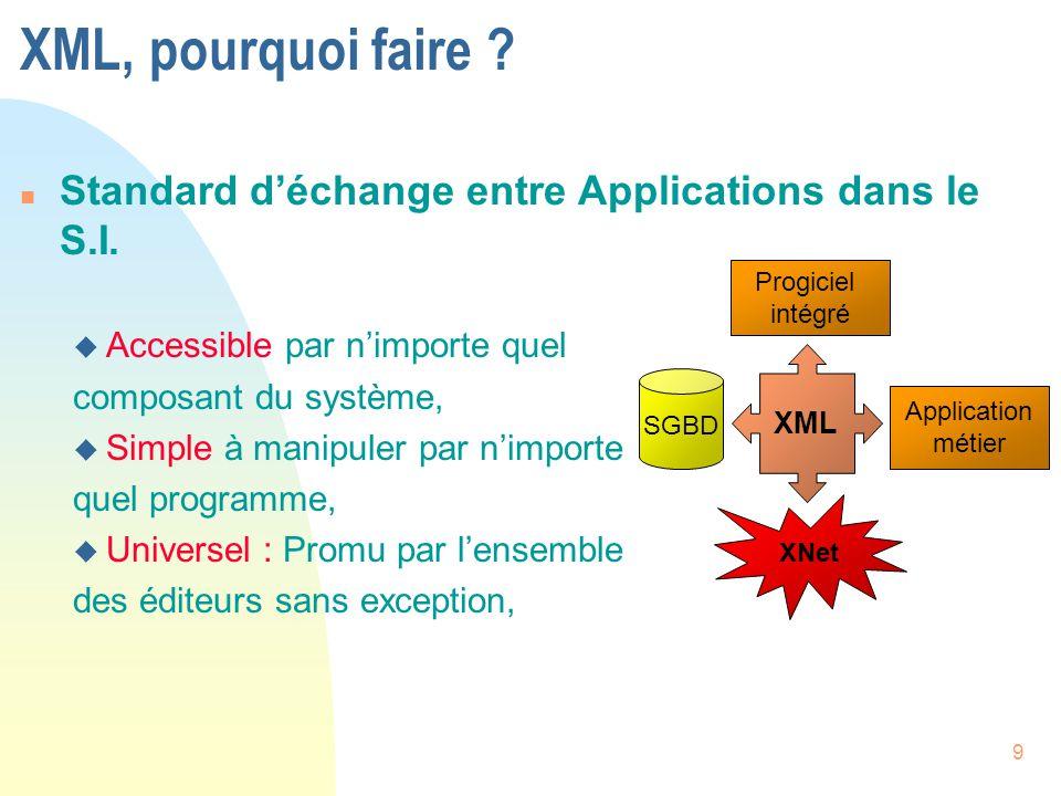 XML, pourquoi faire Standard d'échange entre Applications dans le S.I. Accessible par n'importe quel.