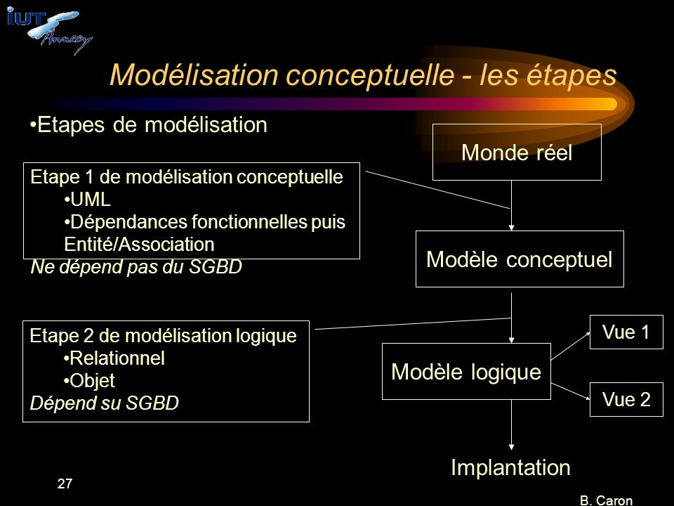Modélisation conceptuelle - les étapes