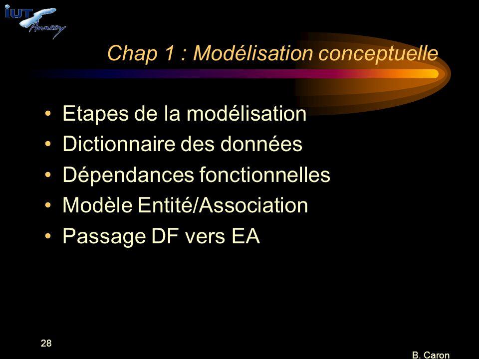 Chap 1 : Modélisation conceptuelle
