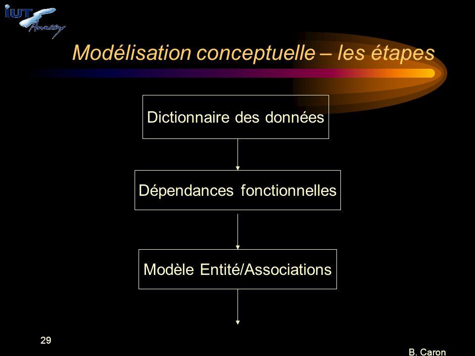 Modélisation conceptuelle – les étapes