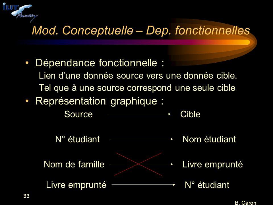 Mod. Conceptuelle – Dep. fonctionnelles