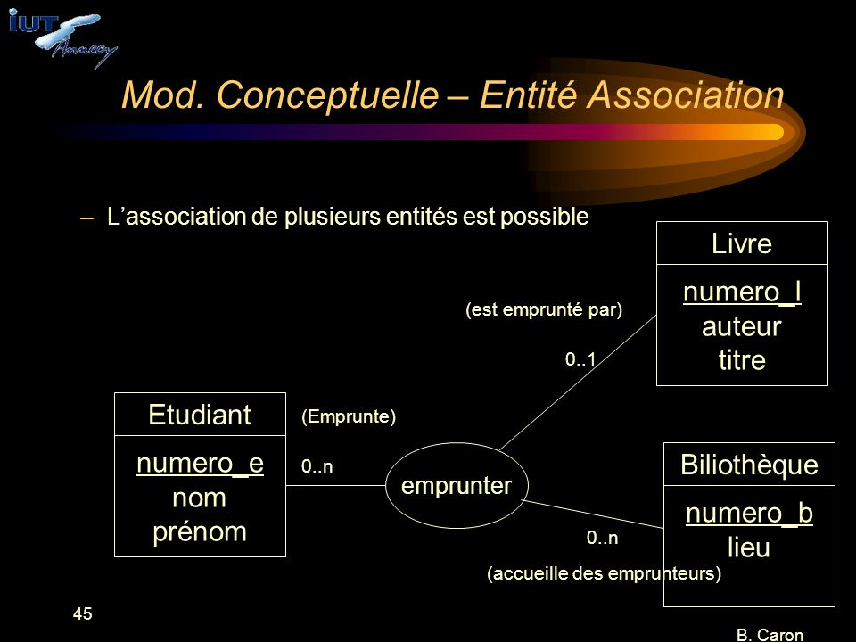 Mod. Conceptuelle – Entité Association
