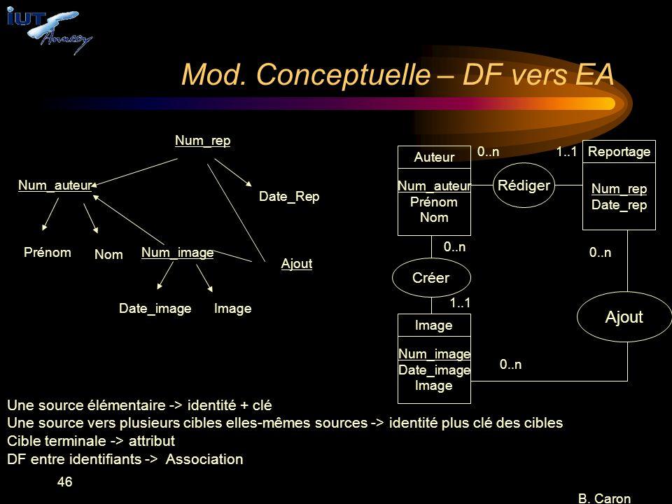 Mod. Conceptuelle – DF vers EA