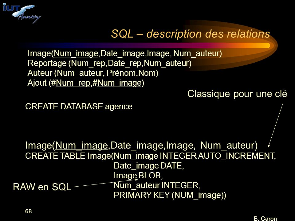 SQL – description des relations