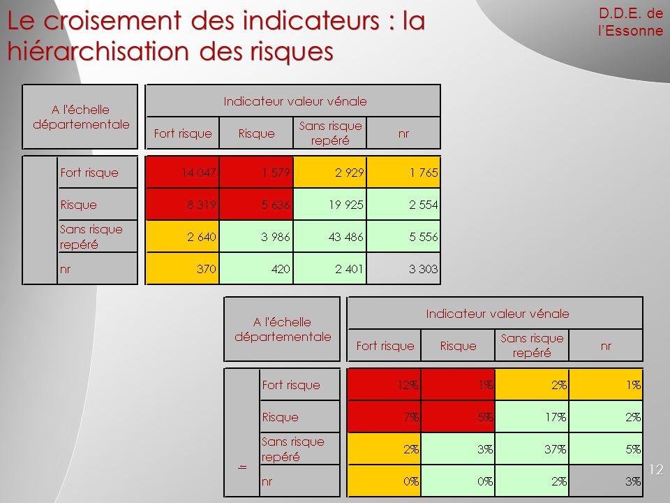 Le croisement des indicateurs : la hiérarchisation des risques
