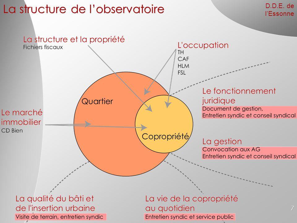 La structure de l'observatoire