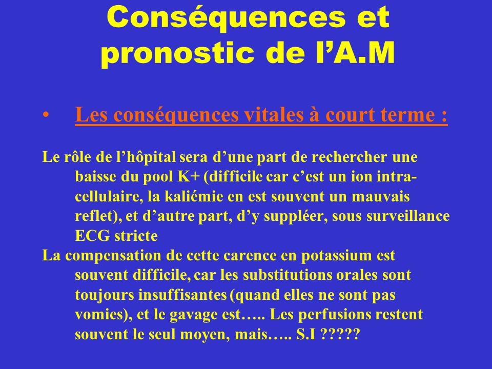 Conséquences et pronostic de l'A.M