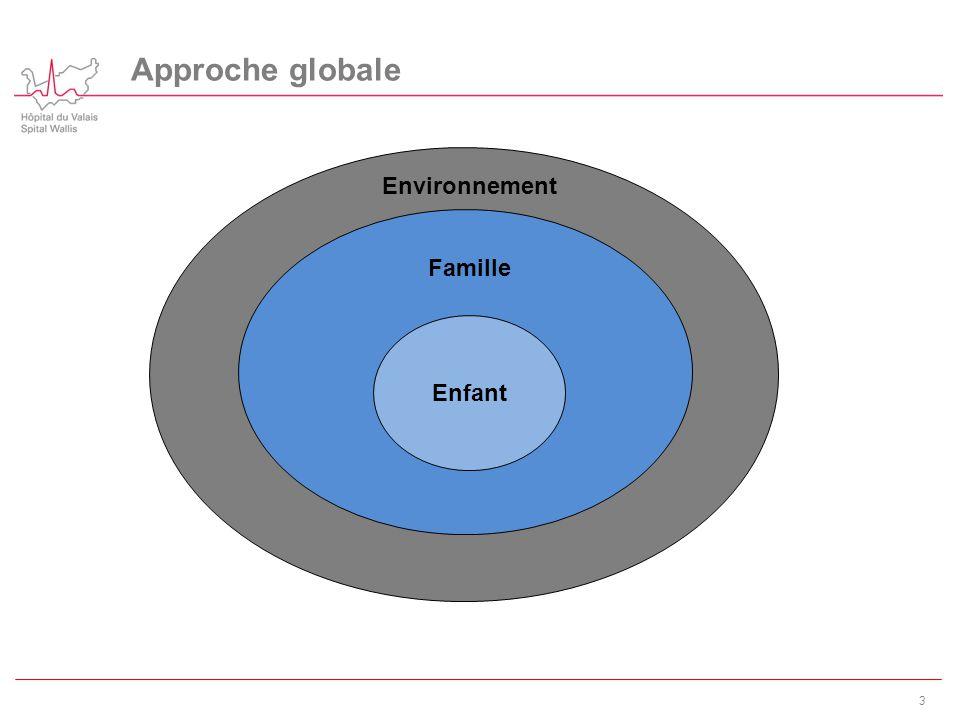 Approche globale Environnement Famille Enfant