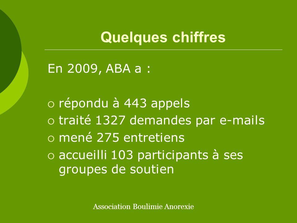 Quelques chiffres En 2009, ABA a : répondu à 443 appels