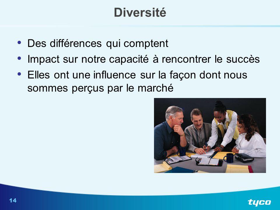 Dimensions de la diversité