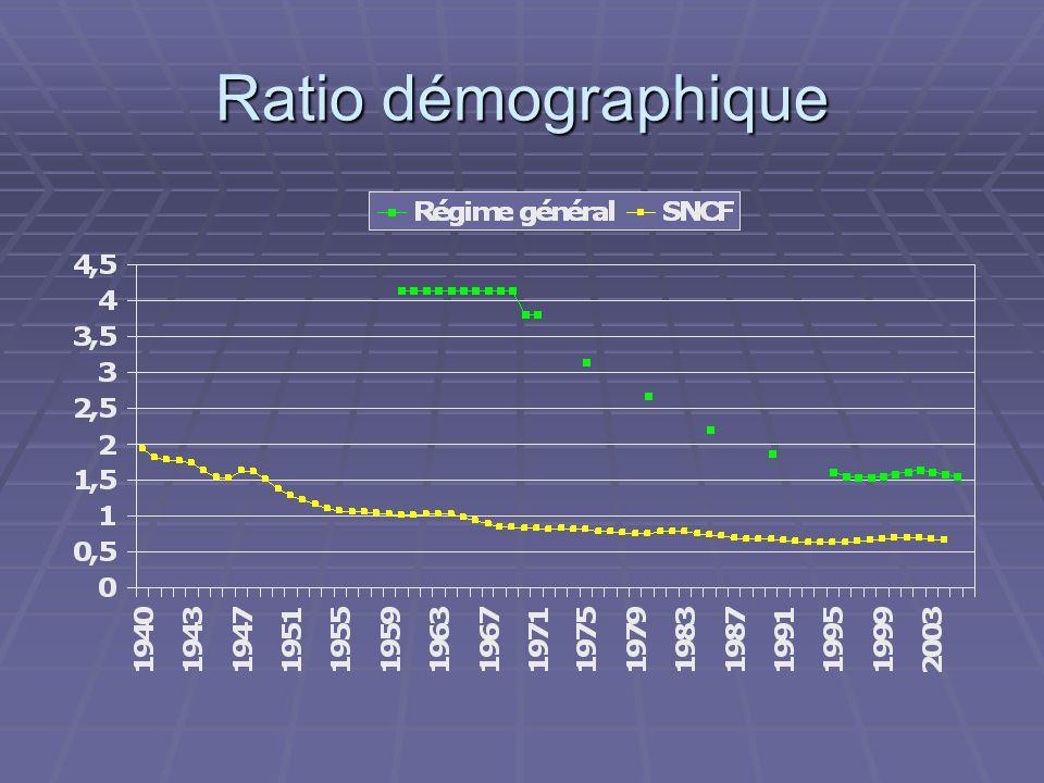 Ratio démographique Ratio démographique corrigé. Le ratio démographique est constitué par le nombre de cotisants.