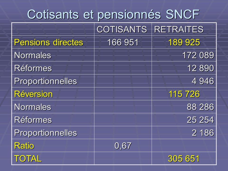 Cotisants et pensionnés SNCF