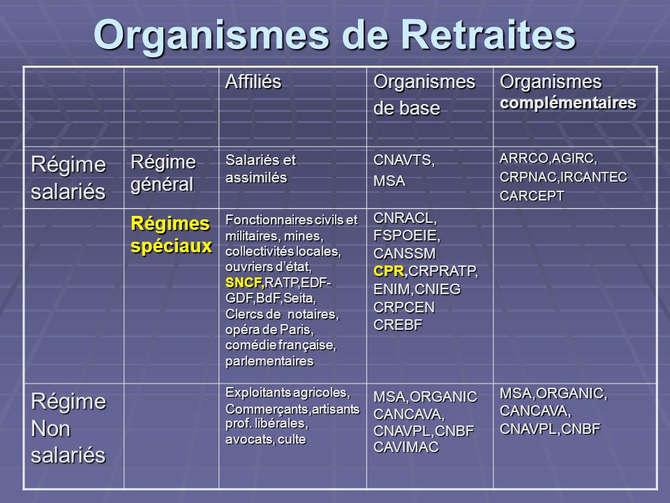 Organismes de Retraites