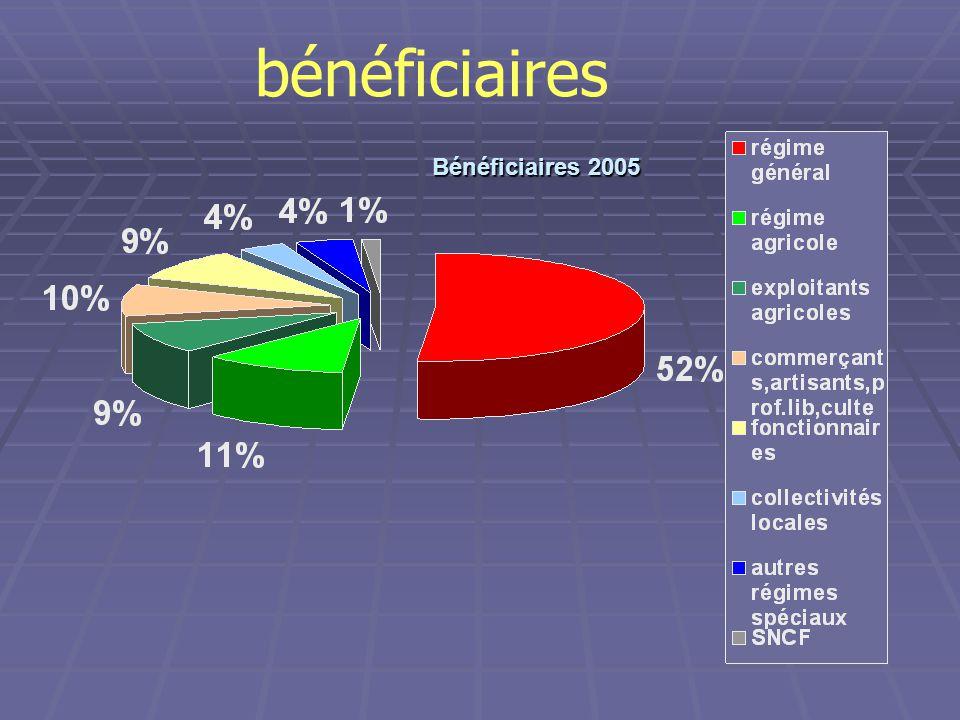 bénéficiaires Bénéficiaires 2005 SNCF : 1,47 % des pensionnés