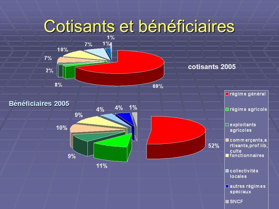 Cotisants et bénéficiaires