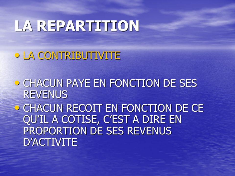 LA REPARTITION LA CONTRIBUTIVITE