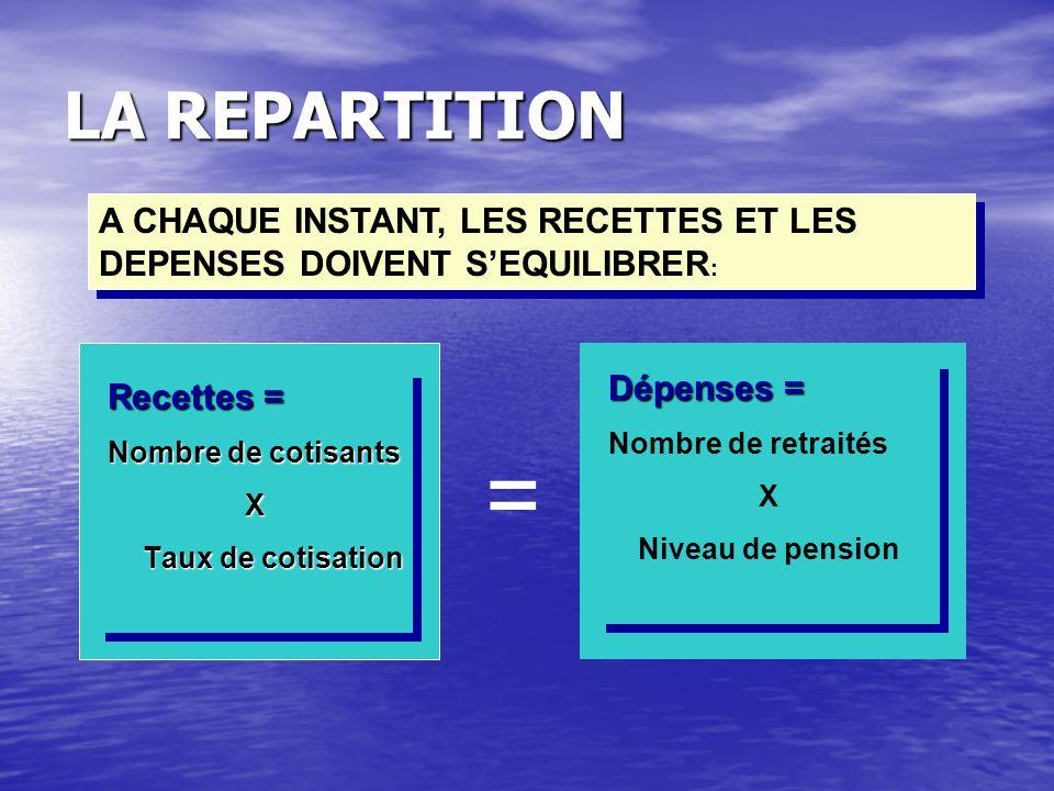 LA REPARTITION A CHAQUE INSTANT, LES RECETTES ET LES DEPENSES DOIVENT S'EQUILIBRER: Dépenses = Nombre de retraités.