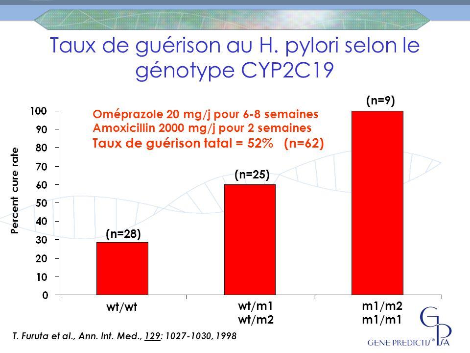 Taux de guérison au H. pylori selon le génotype CYP2C19
