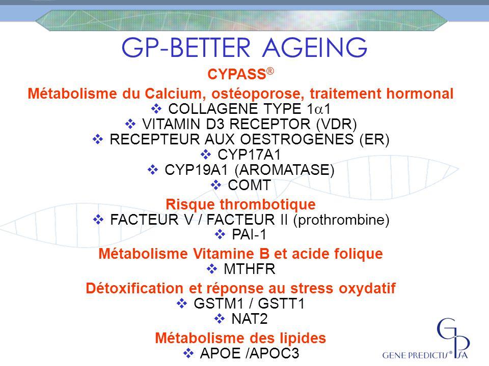 Métabolisme Vitamine B et acide folique