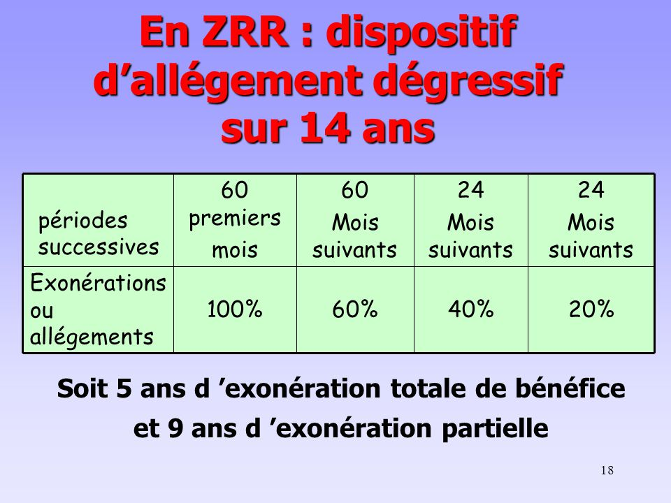 En ZRR : dispositif d'allégement dégressif sur 14 ans