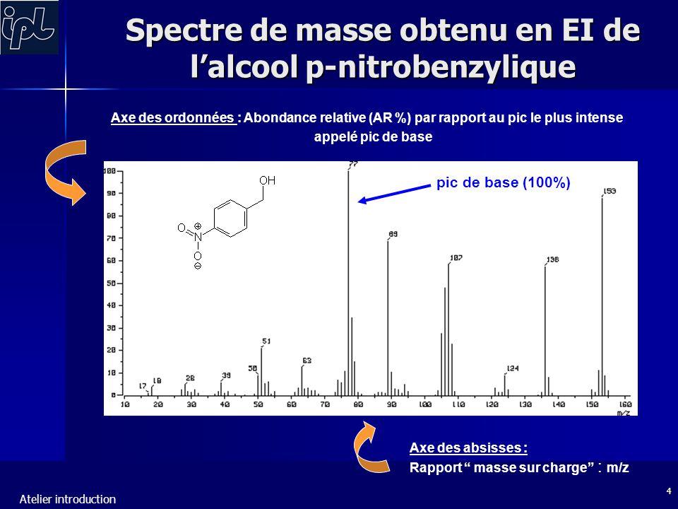 Spectre de masse obtenu en EI de l'alcool p-nitrobenzylique