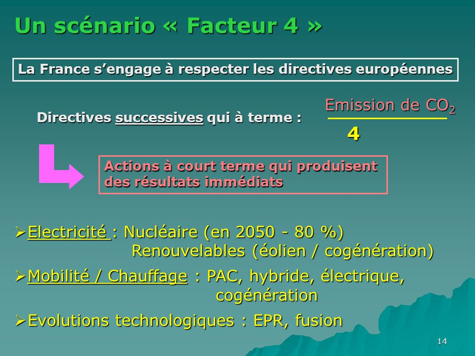 Un scénario « Facteur 4 » 4 Emission de CO2
