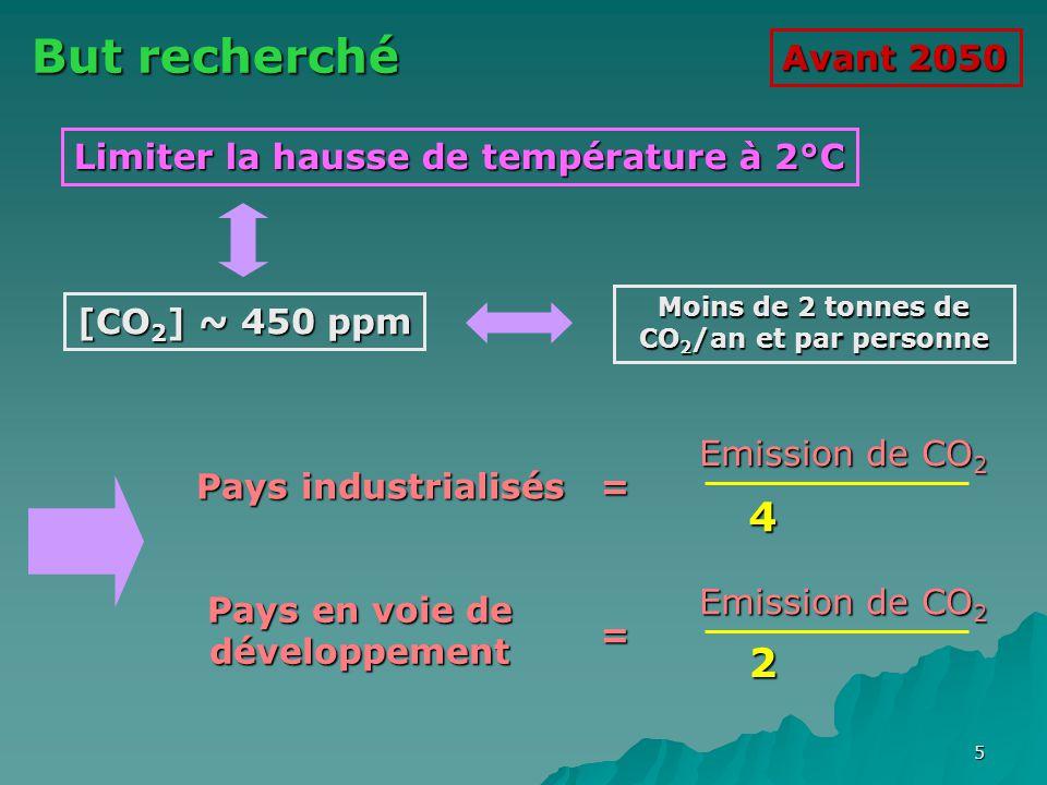 But recherché 4 2 Avant 2050 Limiter la hausse de température à 2°C