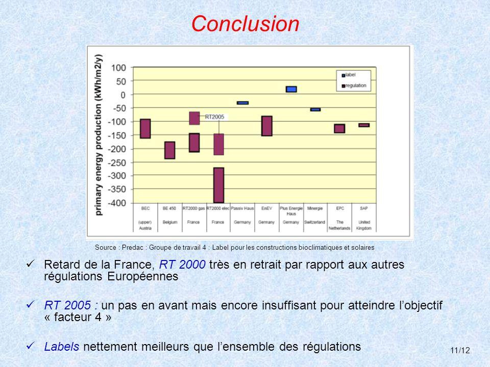 Conclusion Source : Predac : Groupe de travail 4 : Label pour les constructions bioclimatiques et solaires.