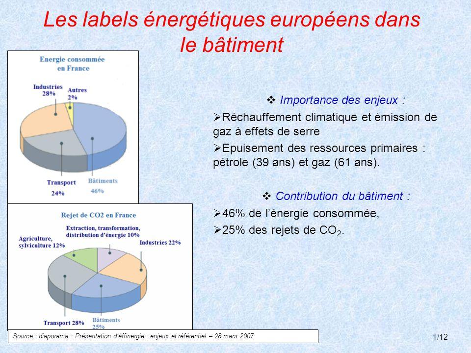 Les labels énergétiques européens dans le bâtiment