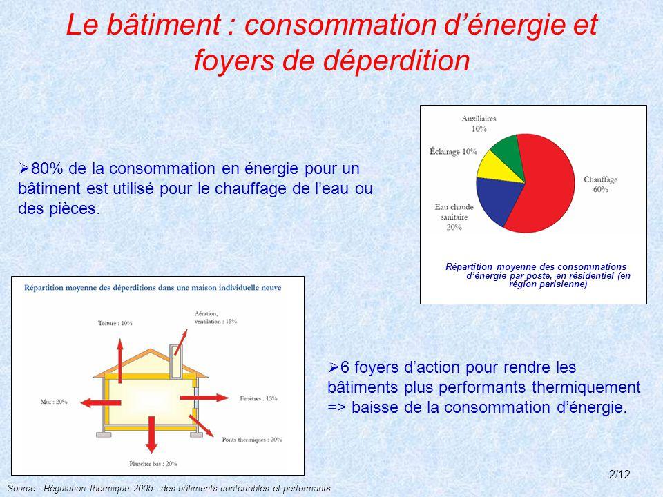 Le bâtiment : consommation d'énergie et foyers de déperdition