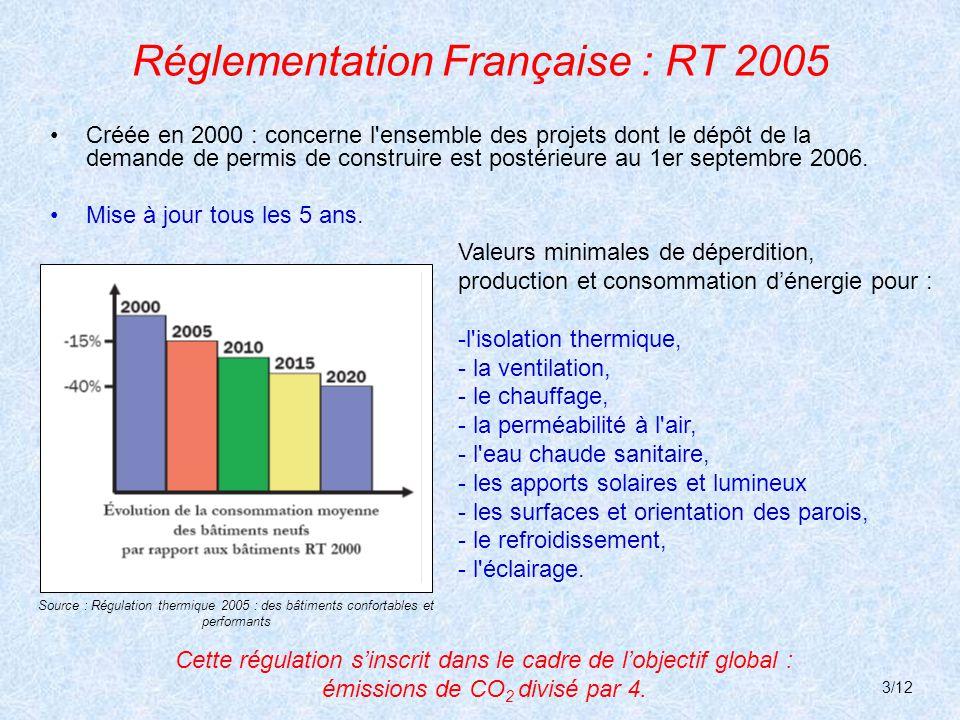 Réglementation Française : RT 2005