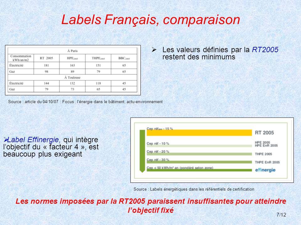 Labels Français, comparaison