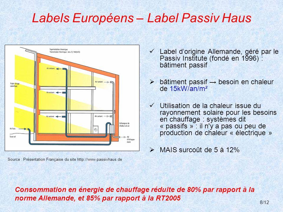 Labels Européens – Label Passiv Haus
