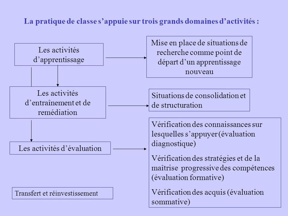La pratique de classe s'appuie sur trois grands domaines d'activités :