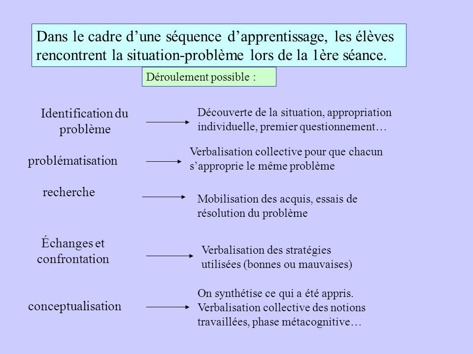 Dans le cadre d'une séquence d'apprentissage, les élèves rencontrent la situation-problème lors de la 1ère séance.