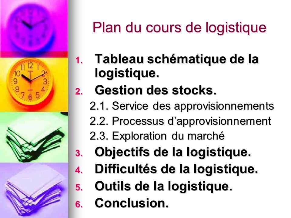 Plan du cours de logistique