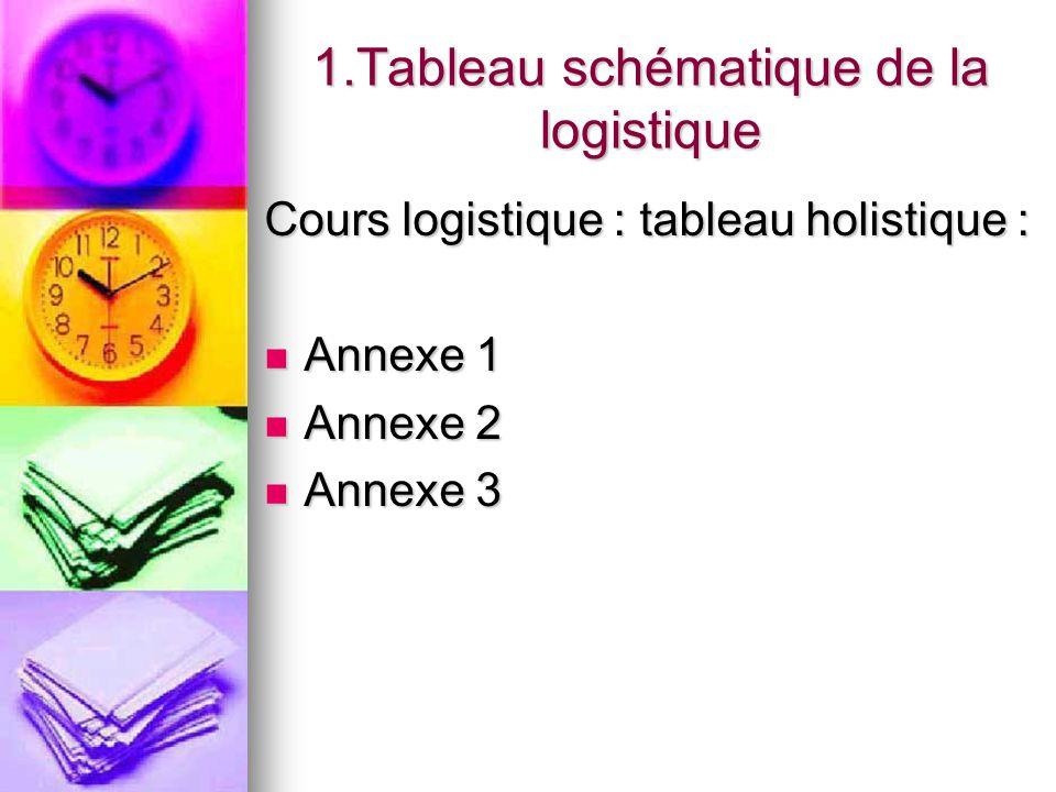 1.Tableau schématique de la logistique