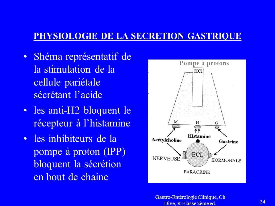 PHYSIOLOGIE DE LA SECRETION GASTRIQUE