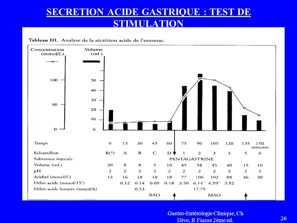 SECRETION ACIDE GASTRIQUE : TEST DE STIMULATION