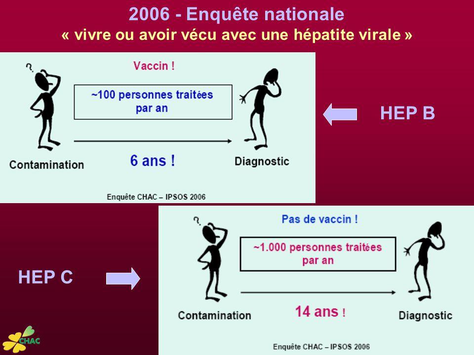 « vivre ou avoir vécu avec une hépatite virale »