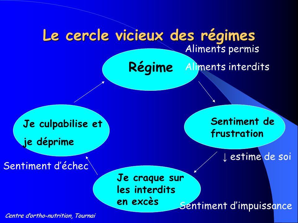 Le cercle vicieux des régimes