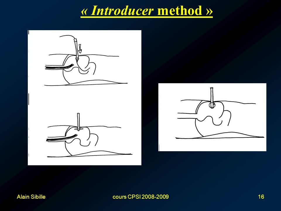 « Introducer method » Alain Sibille cours CPSI 2008-2009