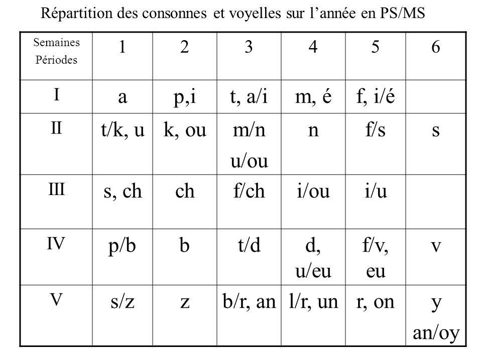 Répartition des consonnes et voyelles sur l'année en PS/MS