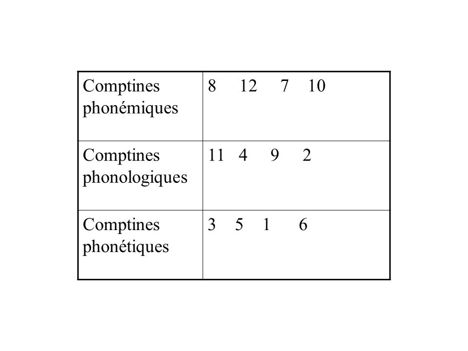 Comptines phonémiques