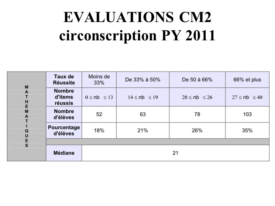 EVALUATIONS CM2 circonscription PY 2011
