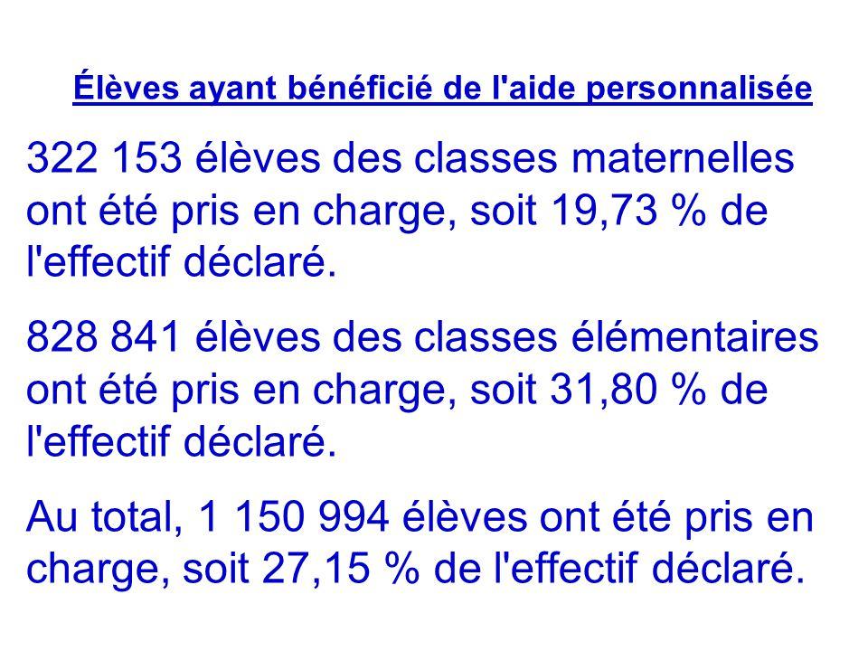 Élèves ayant bénéficié de l aide personnalisée 322 153 élèves des classes maternelles ont été pris en charge, soit 19,73 % de l effectif déclaré.