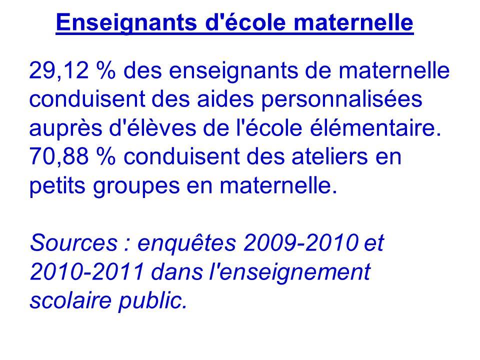 Enseignants d école maternelle 29,12 % des enseignants de maternelle conduisent des aides personnalisées auprès d élèves de l école élémentaire.