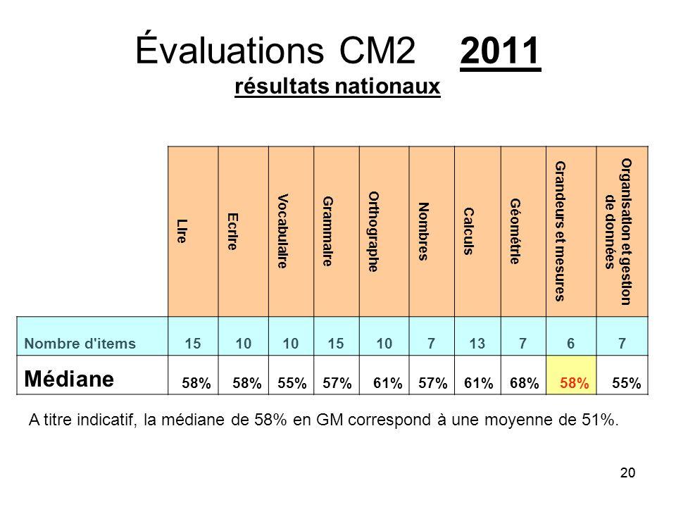 Évaluations CM2 2011 résultats nationaux