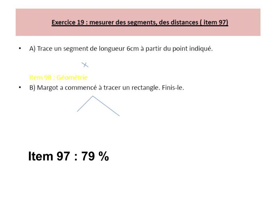 Item 97 : 79 %